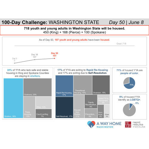 New 100-Day Challenge Dashboards Provide a First Look at Progress